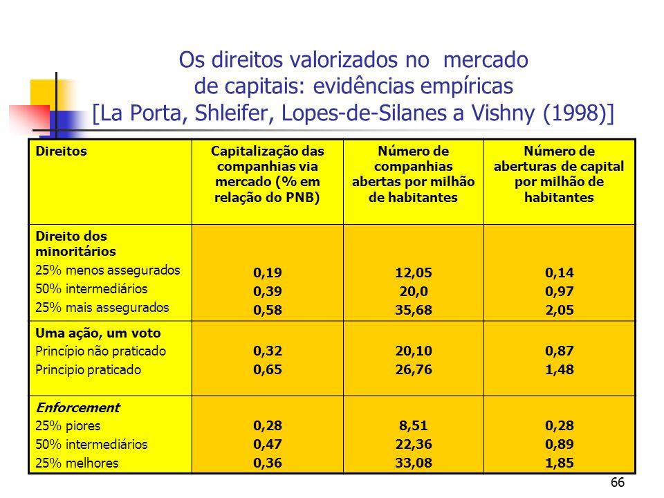 Os direitos valorizados no mercado de capitais: evidências empíricas [La Porta, Shleifer, Lopes-de-Silanes a Vishny (1998)]